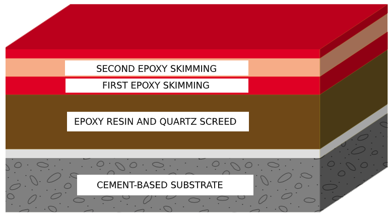 Resinflex® resin floor system